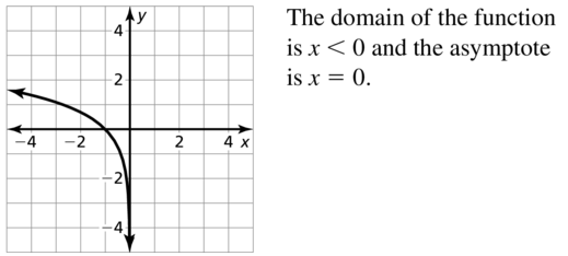 Big Ideas Math Algebra 2 Solutions Chapter 6 Exponential and Logarithmic Functions 6.3 a 63