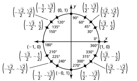 Big Ideas Math Algebra 2 Solutions Chapter 9 Trigonometric Ratios and Functions 9.3 a 41