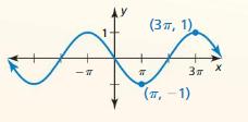 Big Ideas Math Algebra 2 Solutions Chapter 9 Trigonometric Ratios and Functions cr 29