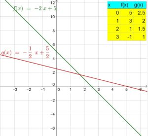 Big-Ideas-Math-Answer-Key-Algebra-1-Chapter-10-Radical-Functions-and-Equations-41
