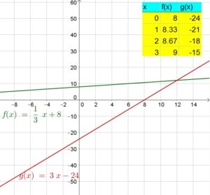 Big-Ideas-Math-Answer-Key-Algebra-1-Chapter-10-Radical-Functions-and-Equations-43