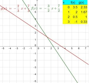 Big-Ideas-Math-Answer-Key-Algebra-1-Chapter-10-Radical-Functions-and-Equations-44