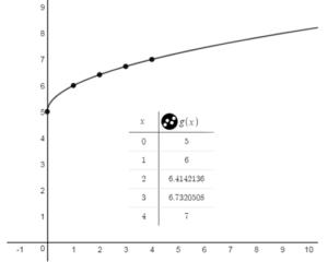 Big Ideas Math Answer Key Algebra 1 Chapter 10 Radical Functions and Equations img_29