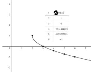 Big Ideas Math Answer Key Algebra 1 Chapter 10 Radical Functions and Equations img_31