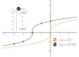 Big Ideas Math Answer Key Algebra 1 Chapter 10 Radical Functions and Equations img_32