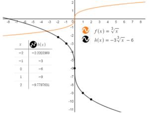 Big Ideas Math Answer Key Algebra 1 Chapter 10 Radical Functions and Equations img_33