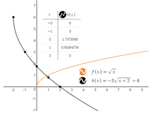 Big Ideas Math Answer Key Algebra 1 Chapter 10 Radical Functions and Equations img_35