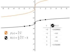 Big Ideas Math Answer Key Algebra 1 Chapter 10 Radical Functions and Equations img_36