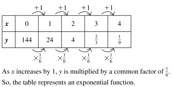 Big Ideas Math Answer Key Algebra 1 Chapter 11 Data Analysis and Displays 11.4 a 33