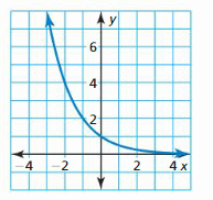 Big Ideas Math Answer Key Algebra 1 Chapter 6 Exponential Functions and Sequences 168.3