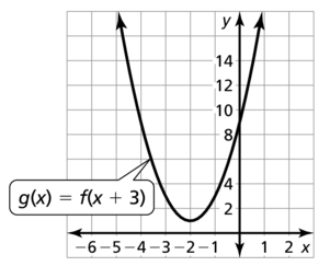 Big Ideas Math Answer Key Algebra 1 Chapter 8 Graphing Quadratic Functions 8.4 a 49.2