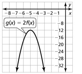 Big Ideas Math Answer Key Algebra 1 Chapter 8 Graphing Quadratic Functions 8.4 a 51.2