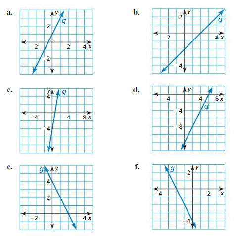 Big Ideas Math Answer Key Algebra 2 Chapter 1 Linear Functions 111