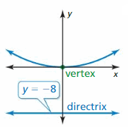 Big Ideas Math Answer Key Algebra 2 Chapter 2 Quadratic Functions 57