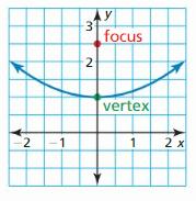 Big Ideas Math Answer Key Algebra 2 Chapter 2 Quadratic Functions 63