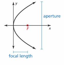 Big Ideas Math Answer Key Algebra 2 Chapter 2 Quadratic Functions 65