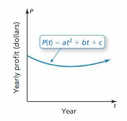 Big Ideas Math Answer Key Algebra 2 Chapter 2 Quadratic Functions 73