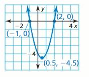 Big Ideas Math Answer Key Algebra 2 Chapter 2 Quadratic Functions 84
