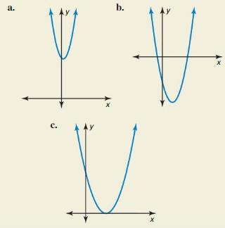 Big Ideas Math Answer Key Algebra 2 Chapter 3 Quadratic Equations and Complex Numbers 3.4 13
