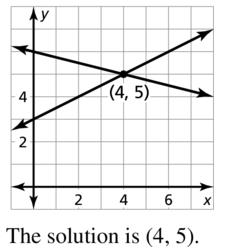 Big Ideas Math Answer Key Algebra 2 Chapter 3 Quadratic Equations and Complex Numbers 3.4 a 77