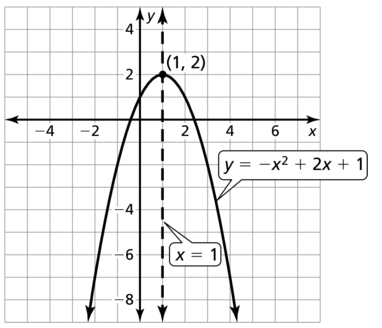 Big Ideas Math Answer Key Algebra 2 Chapter 3 Quadratic Equations and Complex Numbers 3.4 a 81