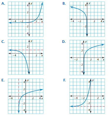 Big Ideas Math Answer Key Algebra 2 Chapter 6 Exponential and Logarithmic Functions 6.4 1