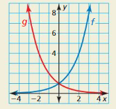 Big Ideas Math Answer Key Algebra 2 Chapter 6 Exponential and Logarithmic Functions 6.4 11