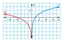 Big Ideas Math Answer Key Algebra 2 Chapter 6 Exponential and Logarithmic Functions ca 5