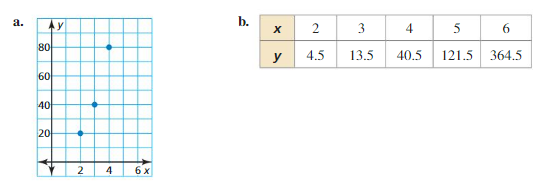 Big Ideas Math Answer Key Algebra 2 Chapter 6 Exponential and Logarithmic Functions ca 7