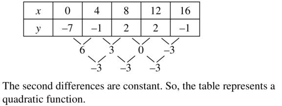 Big Ideas Math Answer Key Algebra 2 Chapter 8 Sequences and Series 8.4 a 33