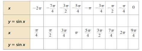 Big Ideas Math Answer Key Algebra 2 Chapter 9 Trigonometric Ratios and Functions 9.4 1