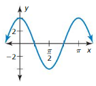 Big Ideas Math Answer Key Algebra 2 Chapter 9 Trigonometric Ratios and Functions 9.4 10