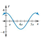Big Ideas Math Answer Key Algebra 2 Chapter 9 Trigonometric Ratios and Functions 9.4 11