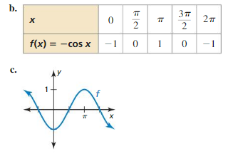 Big Ideas Math Answer Key Algebra 2 Chapter 9 Trigonometric Ratios and Functions 9.4 19