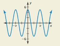 Big Ideas Math Answer Key Algebra 2 Chapter 9 Trigonometric Ratios and Functions 9.4 21