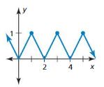 Big Ideas Math Answer Key Algebra 2 Chapter 9 Trigonometric Ratios and Functions 9.4 4