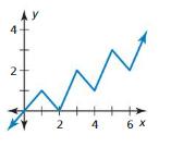 Big Ideas Math Answer Key Algebra 2 Chapter 9 Trigonometric Ratios and Functions 9.4 7