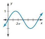 Big Ideas Math Answer Key Algebra 2 Chapter 9 Trigonometric Ratios and Functions 9.4 8