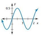 Big Ideas Math Answer Key Algebra 2 Chapter 9 Trigonometric Ratios and Functions 9.4 9