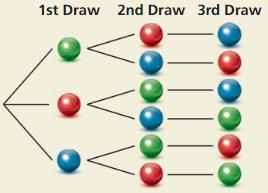 Big Ideas Math Answer Key Geometry Chapter 12 Probability 80