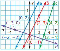 Big Ideas Math Answer Key Geometry Chapter 3 Parallel and Perpendicular Lines 161