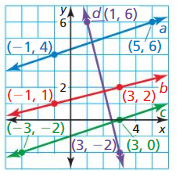 Big Ideas Math Answer Key Geometry Chapter 3 Parallel and Perpendicular Lines 162