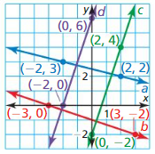 Big Ideas Math Answer Key Geometry Chapter 3 Parallel and Perpendicular Lines 163