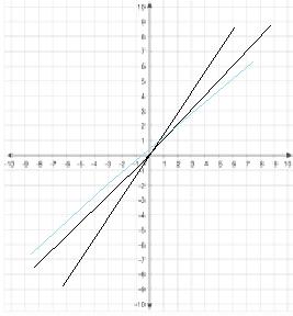Big Ideas Math Answers Algebra 1 Chapter 10 img_1