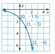 Big Ideas Math Answers Algebra 1 Chapter 6 Exponential Functions and Sequences 64