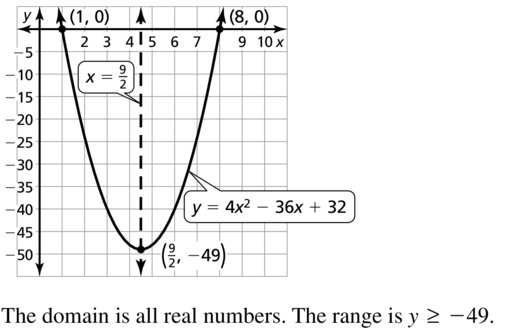 Big Ideas Math Answers Algebra 1 Chapter 8 Graphing Quadratic Functions 8.5 a 19.2
