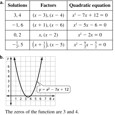 Big Ideas Math Answers Algebra 1 Chapter 9 Solving Quadratic Equations 9.5 a 79.1