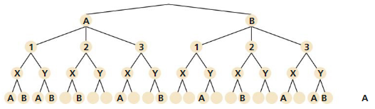 Big Ideas Math Answers Algebra 2 Chapter 10 Probability 10.5 2