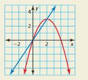 Big Ideas Math Answers Algebra 2 Chapter 3 Quadratic Equations and Complex Numbers 3.5 12