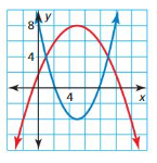 Big Ideas Math Answers Algebra 2 Chapter 3 Quadratic Equations and Complex Numbers 3.5 6
